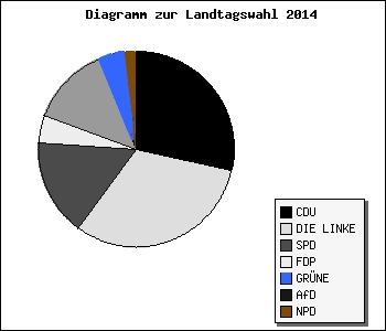 diagramm_kokont